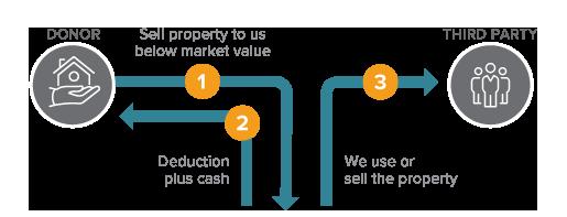 Bargain Sale Diagram