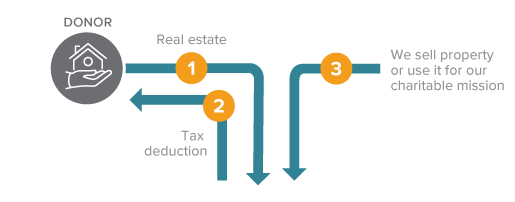 Gift of Real Estate Diagram