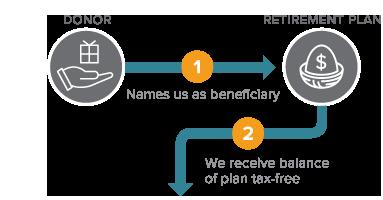 Gift of Retirement Plan Diagram